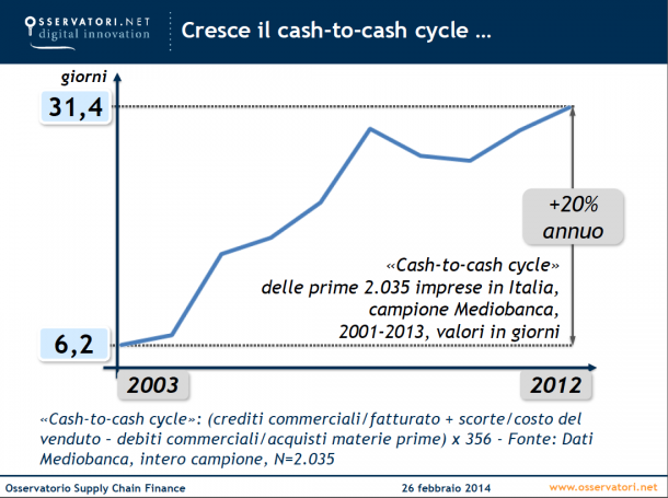 cash-to-cash_cycle-610x455