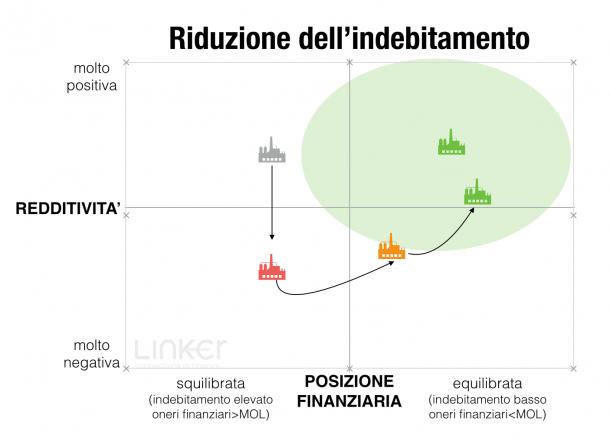 PMI_e_finanza_3-610x441