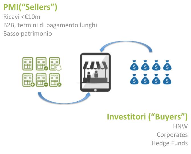 pmi-seller-buyer