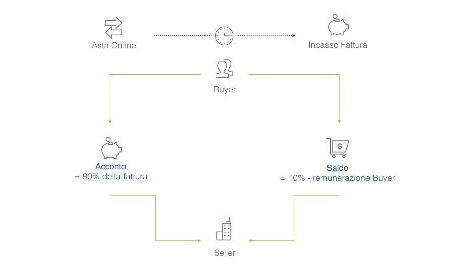 Meccanismo di Pricing