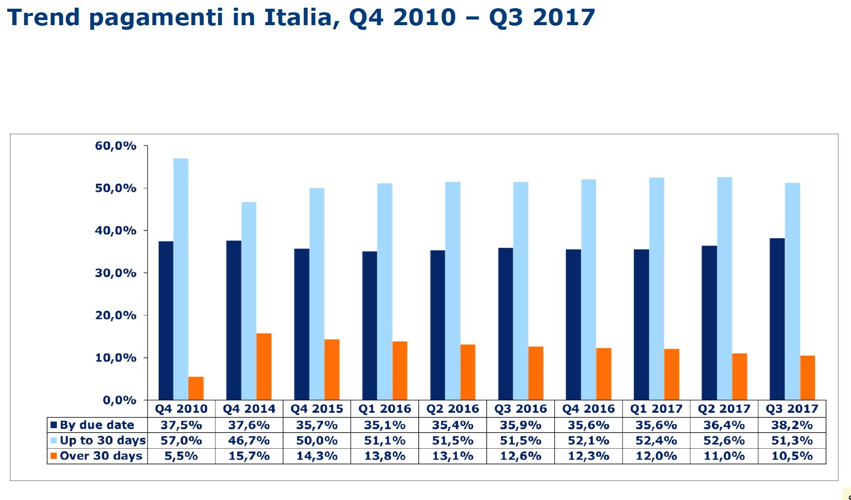 trend pagamenti in Italia