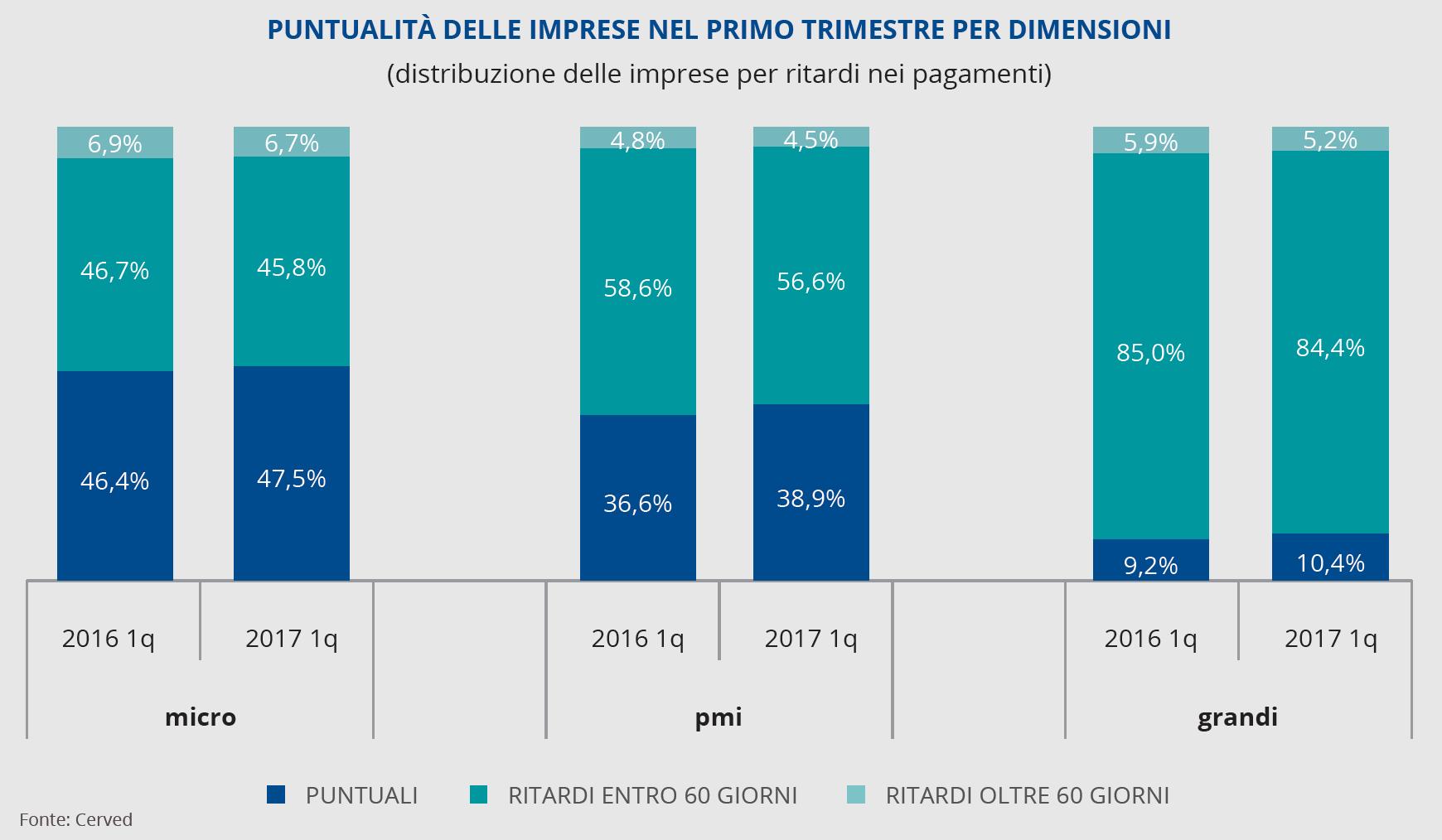 puntualità delle imprese nel primo trimestre per dimensioni